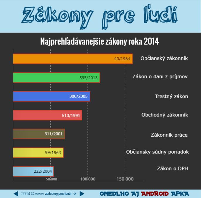 Naj zákony 2014 | Infografika